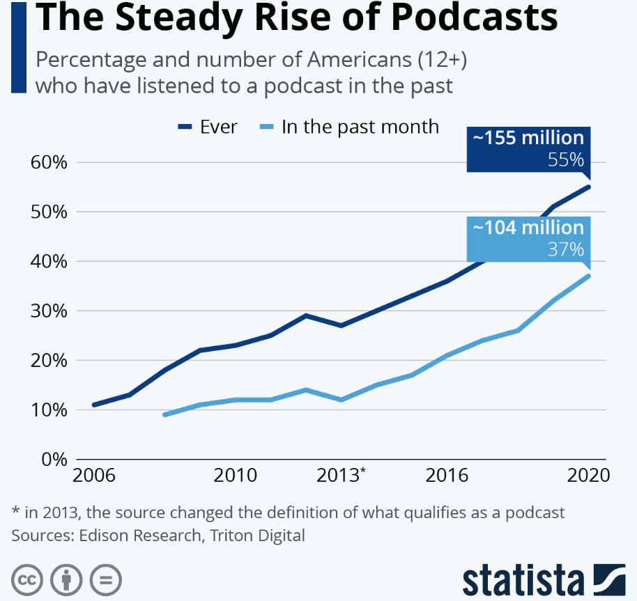 podcast popularity statistic