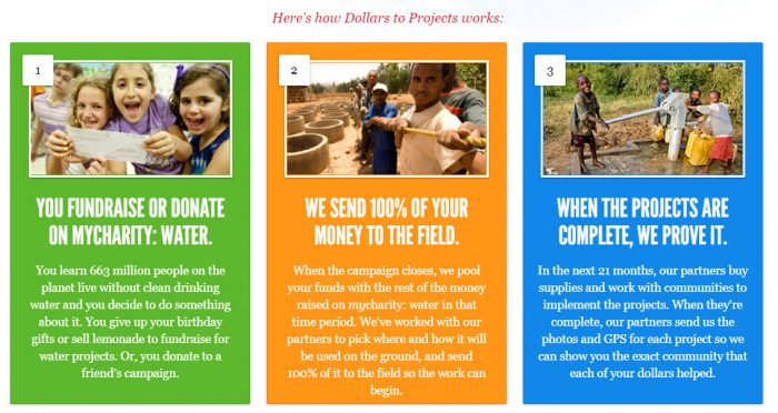 charity water process