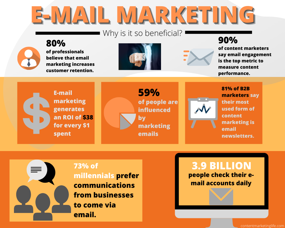 Email Marketing: Why It Is So Beneficial?